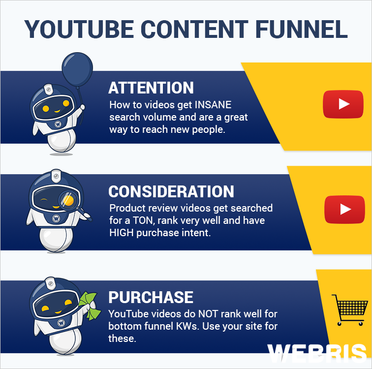 youtube-funnel-copy
