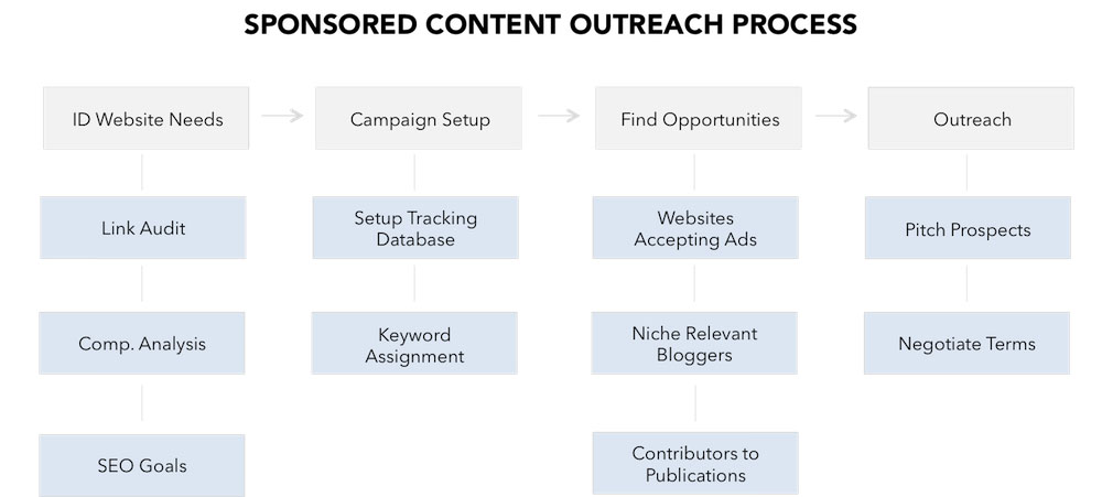 Sponsored Content Process