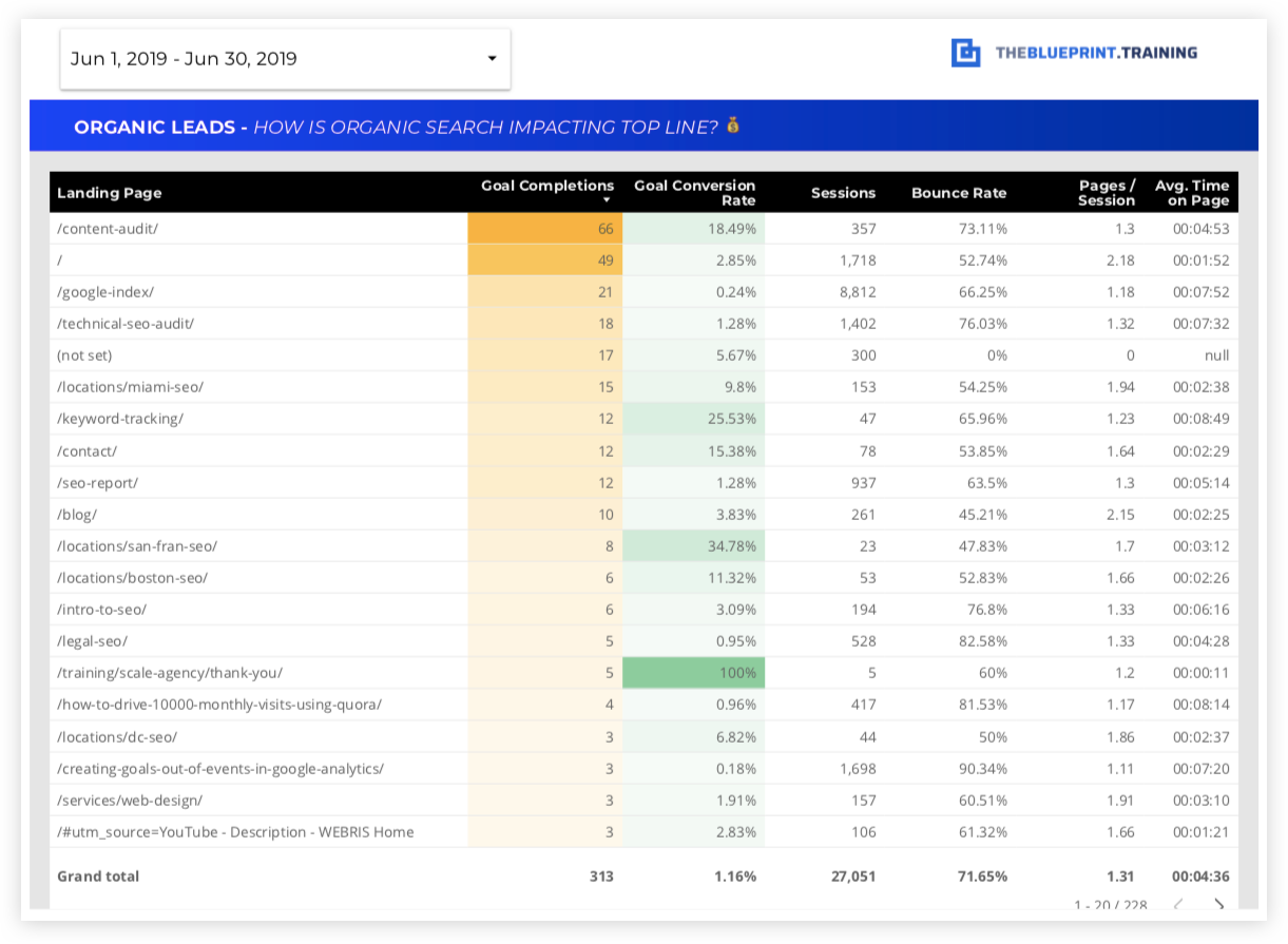 15 Free SEO Report Templates - Use Our Google Data Studio